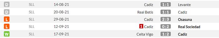 Кадис - Барселона. Анонс и прогноз матча Примеры на 23.09.2021 - изображение 1