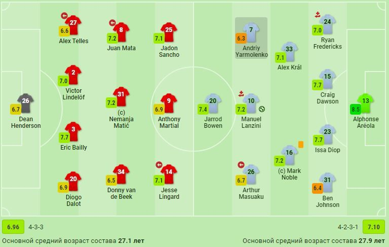 Ярмоленко стал худшим игроком Вест Хэма в матче против МЮ по данным SofaScore - изображение 1