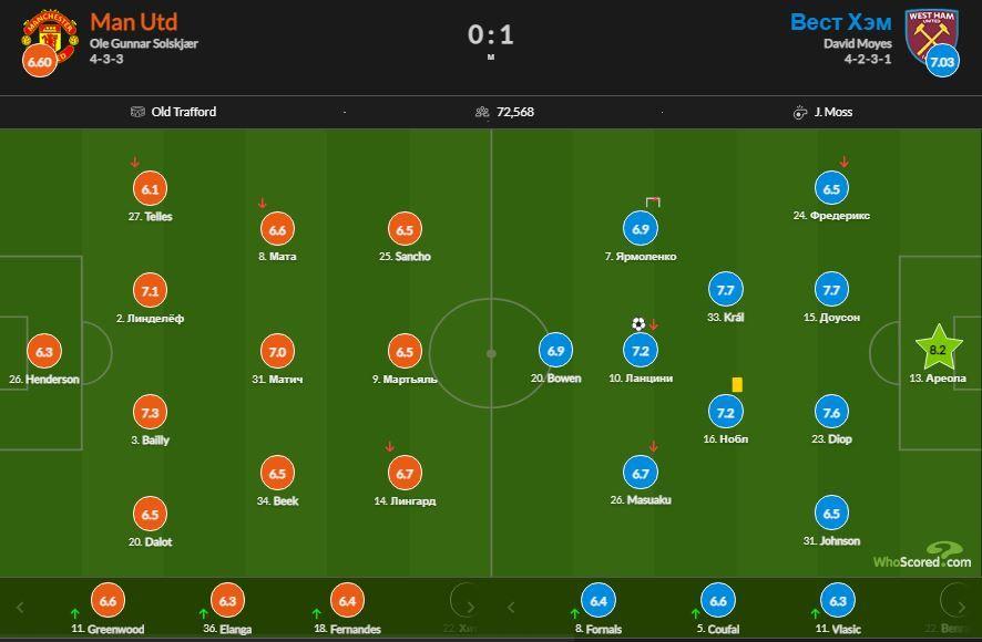 Ярмоленко стал худшим игроком Вест Хэма в матче против МЮ по данным SofaScore - изображение 2
