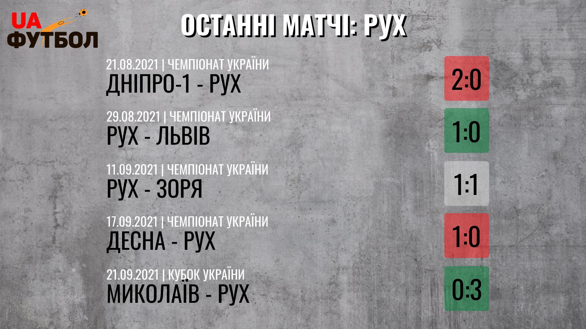 Рух - Динамо. Анонс и прогноз матча УПЛ на 25.09.2021 - изображение 2