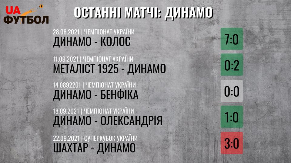 Рух - Динамо. Анонс и прогноз матча УПЛ на 25.09.2021 - изображение 3