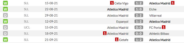 Алавес - Атлетико. Анонс и прогноз матча Примеры на 25.09.2021 - изображение 2