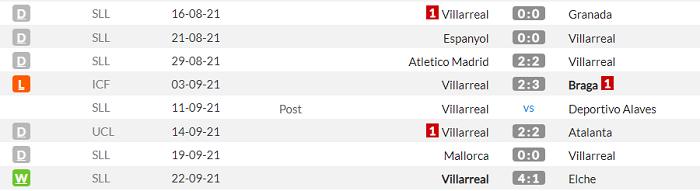 Реал - Вильярреал. Анонс и прогноз матча Примеры на 25.09.2021 - изображение 2