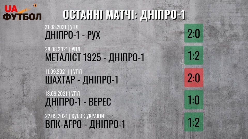 Днепр-1 - Заря. Анонс и прогноз матча УПЛ на 26 сентября 2021 - изображение 1