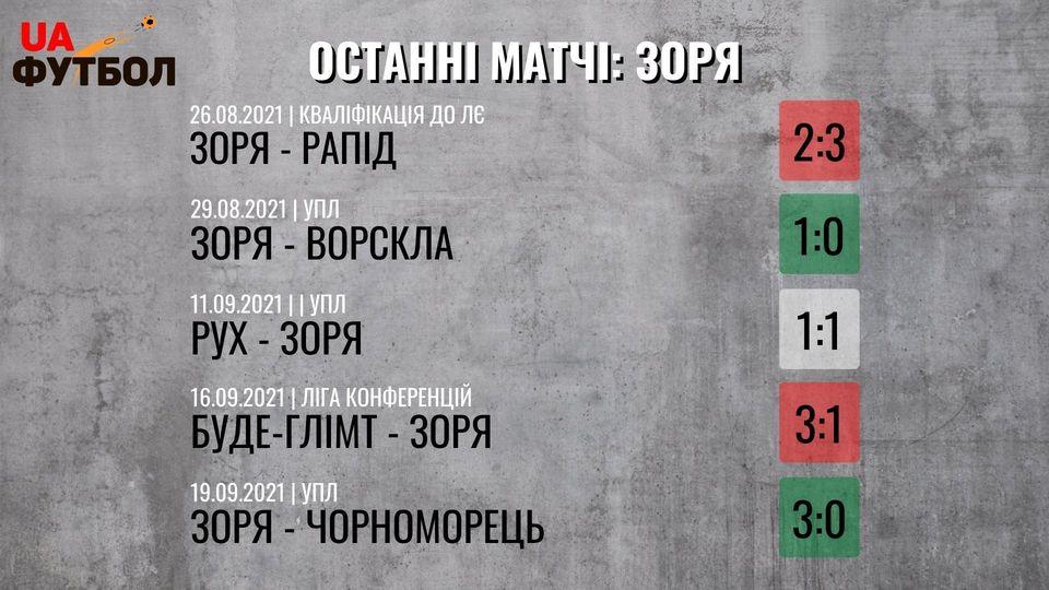 Днепр-1 - Заря. Анонс и прогноз матча УПЛ на 26 сентября 2021 - изображение 2