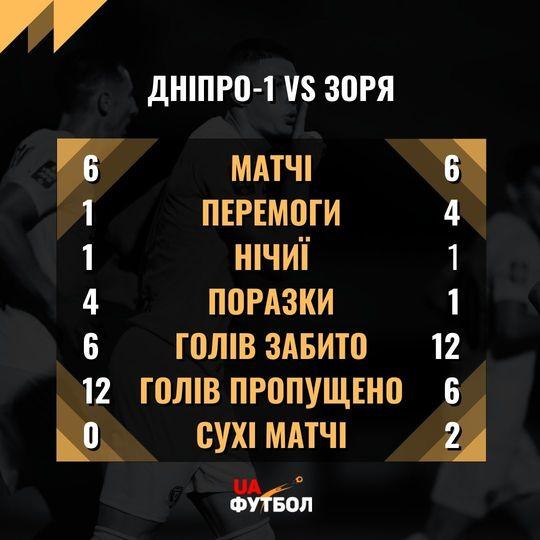 Днепр-1 - Заря. Анонс и прогноз матча УПЛ на 26 сентября 2021 - изображение 3