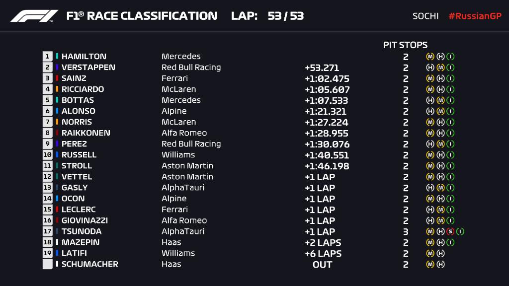 Формула 1. Хэмилтон празднует сотую победу, Ферстаппен с последнего места прорвался на подиум - изображение 1