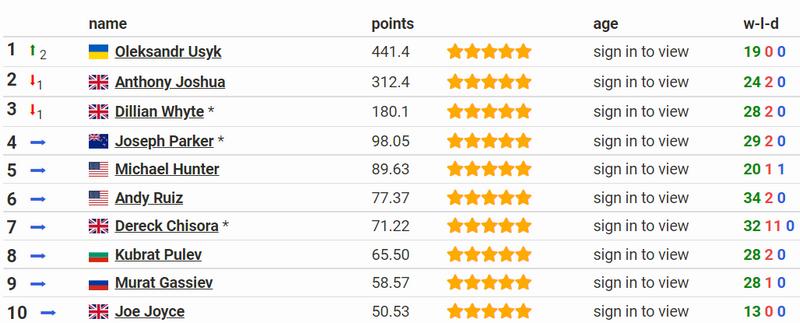 Усик визнаний найкращим супертяжем світу за версією BoxRec - изображение 1