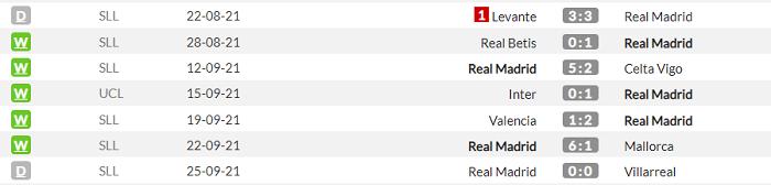 Реал - Шериф. Анонс та прогноз матчу Ліги чемпіонів на 28.09.2021 - изображение 1