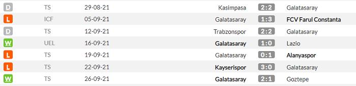 Марсель - Галатасарай. Анонс и прогноз матча Лиги Европы на 30.09.2021 - изображение 2
