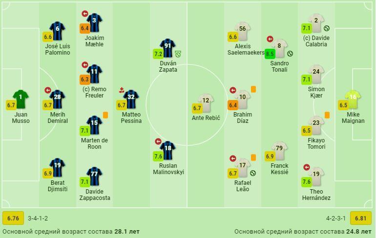Малиновский - лучший игрок Аталанты в матче с Миланом по версии SofaScore - изображение 1