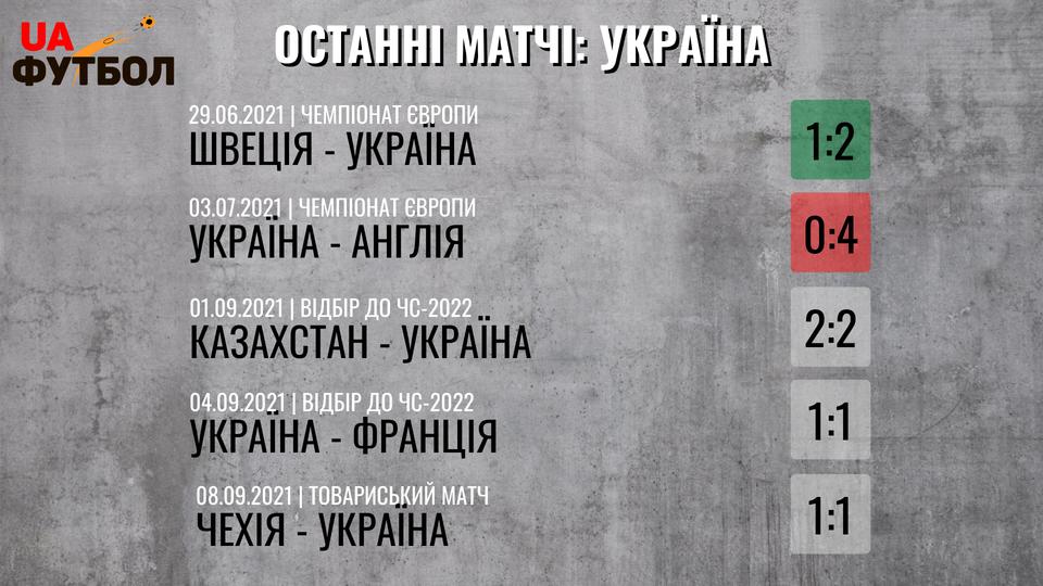 Финляндия - Украина. Анонс и прогноз матча отбора к ЧМ-2022 на 09.10.2021 - изображение 3
