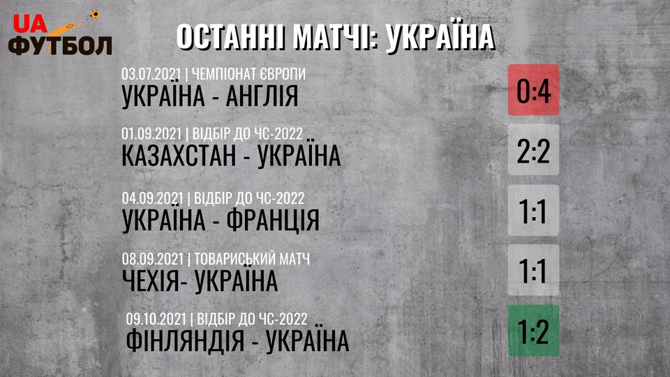 Украина - Босния и Герцеговина. Анонс и прогноз матча на 12.10.2021 - изображение 1