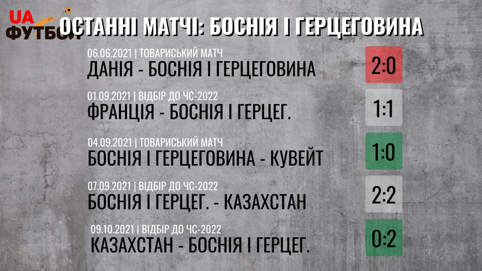 Украина - Босния и Герцеговина. Анонс и прогноз матча на 12.10.2021 - изображение 2