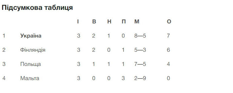 Украина U-19 с первого места в группе пробилась в элит-раунд отбора Евро-2022 - изображение 1