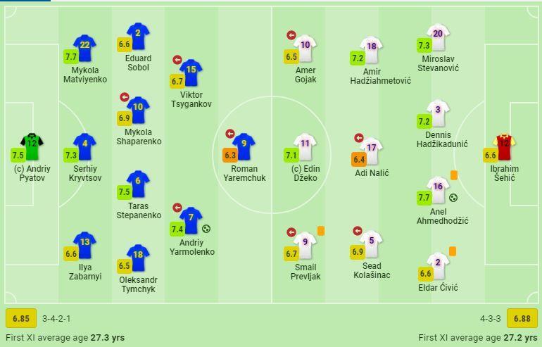 Определен лучший игрок в составе Украины против Боснии по версии SofaScore - изображение 1