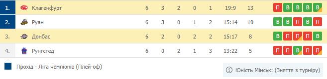 Донбасс покидает дебютный розыгрыш Лиги чемпионов - изображение 1