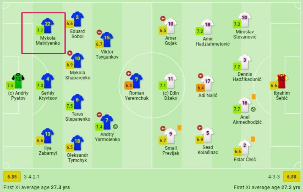 Герой футбольного дня. Николай Матвиенко. Статистически лучший игрок Украины в матче с Боснией - изображение 3