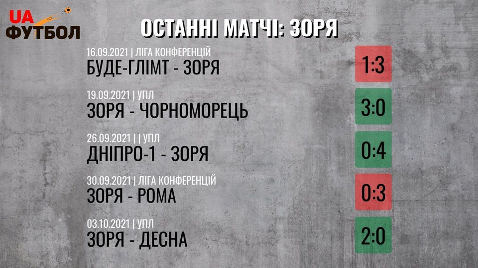 Шахтер - Заря. Анонс и прогноз матча УПЛ на 15 октября 2021 - изображение 2